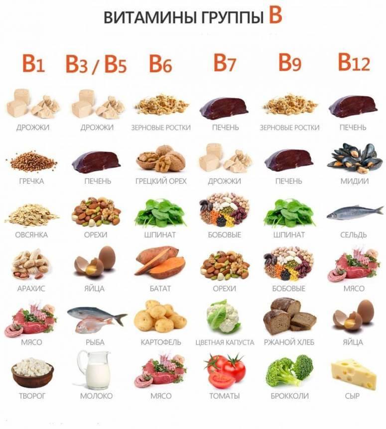 продукты богатые витамином группы б