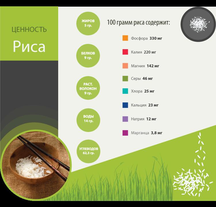 Ценность риса